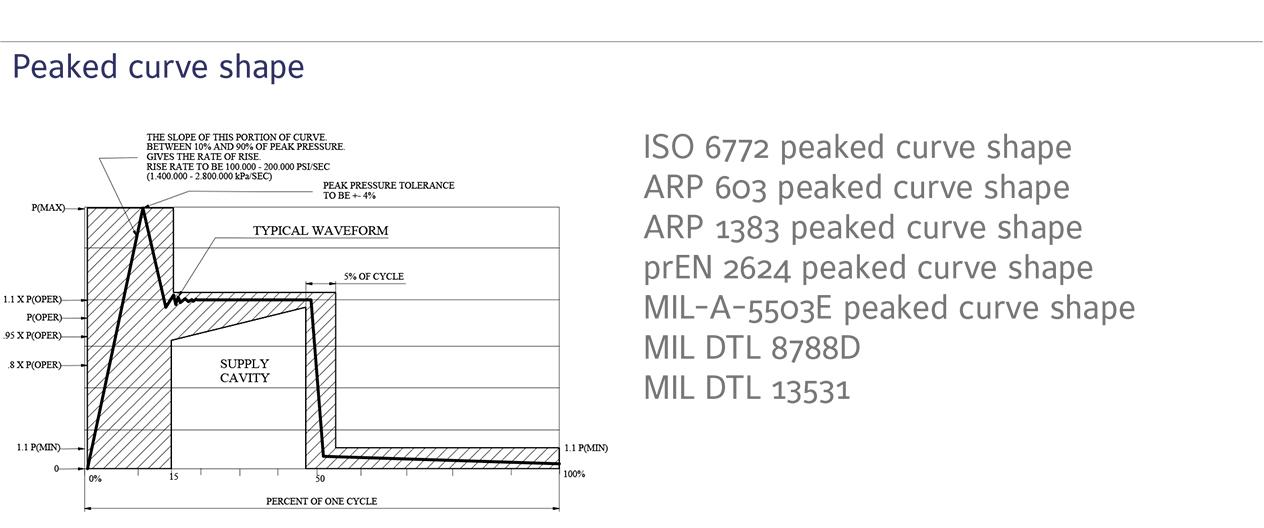 Pressure Curve Aerospace ISO 6772 peaked curve wave